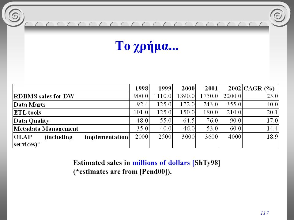 Το χρήμα... Estimated sales in millions of dollars [ShTy98] (*estimates are from [Pend00]).